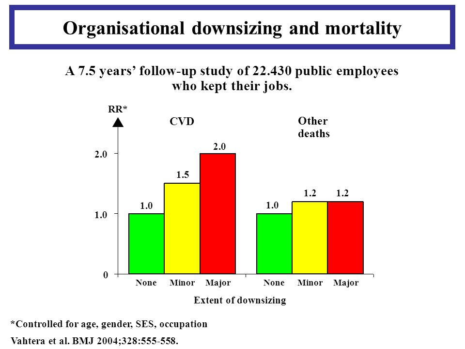 Organisational downsizing and mortality A 7.5 years' follow-up study of 22.430 public employees who kept their jobs.