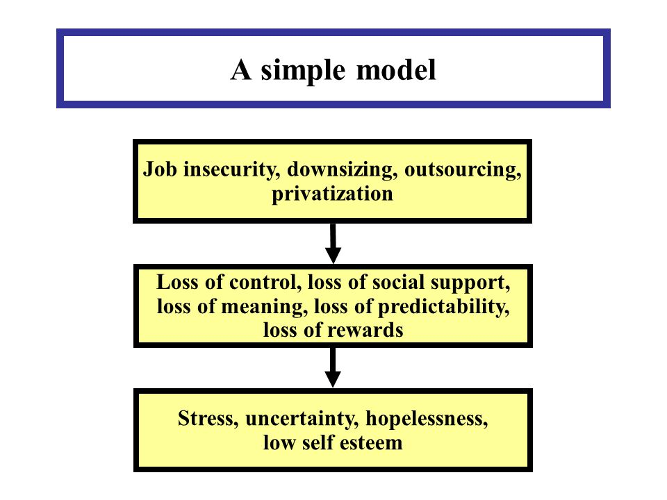 A simple model Job insecurity, downsizing, outsourcing, privatization Loss of control, loss of social support, loss of meaning, loss of predictability, loss of rewards Stress, uncertainty, hopelessness, low self esteem