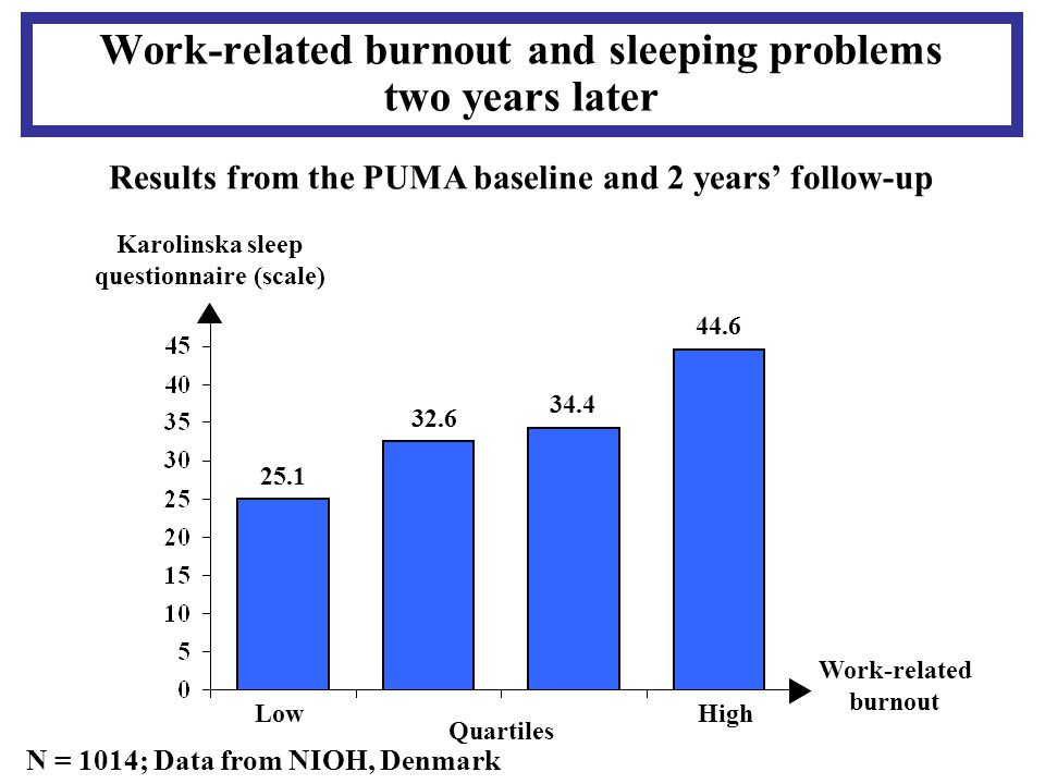 Work-related burnout Work-related burnout and sleeping problems two years later Results from the PUMA baseline and 2 years' follow-up N = 1014; Data from NIOH, Denmark 25.1 32.6 34.4 44.6 Low High Quartiles Karolinska sleep questionnaire (scale)