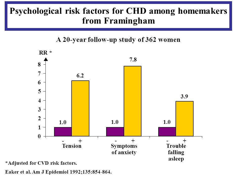 Psychological risk factors for CHD among homemakers from Framingham *Adjusted for CVD risk factors.