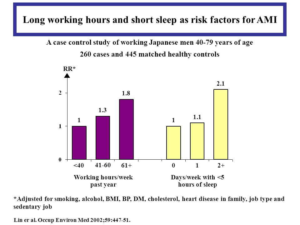 RR* Long working hours and short sleep as risk factors for AMI *Adjusted for smoking, alcohol, BMI, BP, DM, cholesterol, heart disease in family, job type and sedentary job Lin er al.
