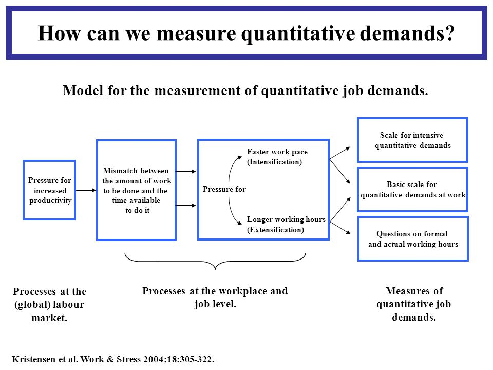 How can we measure quantitative demands.Kristensen et al.
