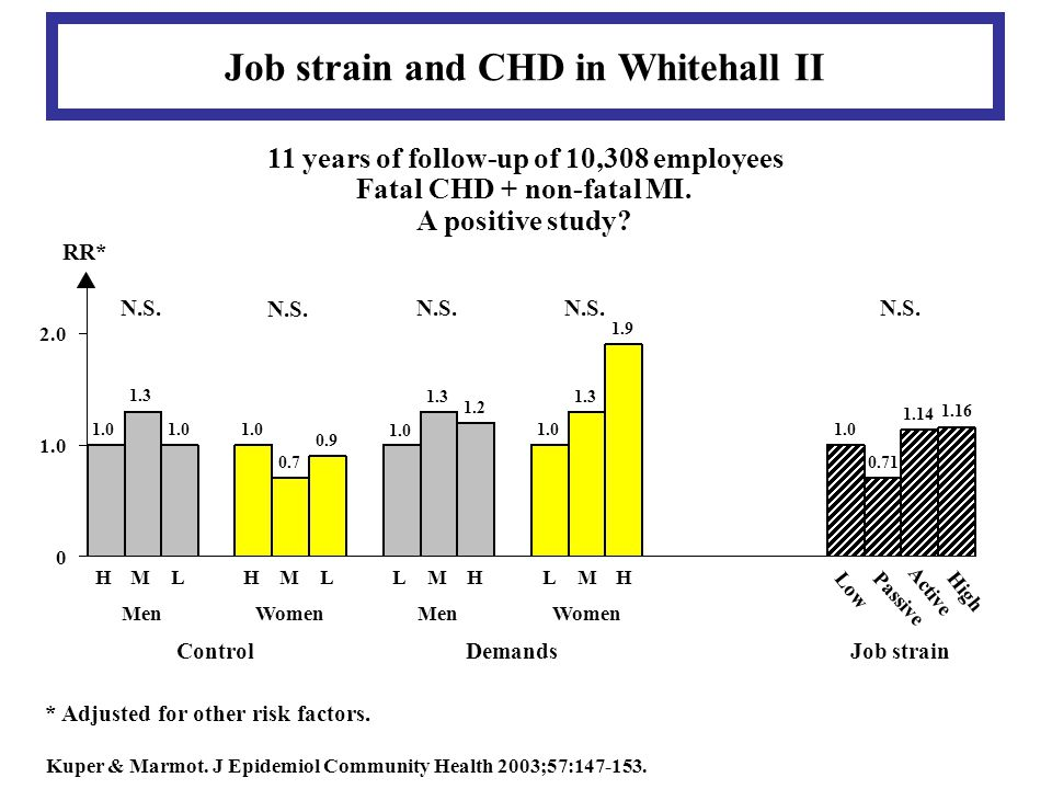 Job strain and CHD in Whitehall II 11 years of follow-up of 10,308 employees Fatal CHD + non-fatal MI.