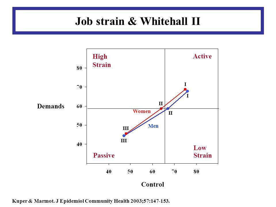 II III I I Women Men High Strain Passive Active Low Strain Control Demands Job strain & Whitehall II Kuper & Marmot.