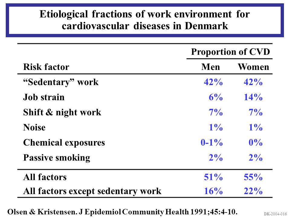 Etiological fractions of work environment for cardiovascular diseases in Denmark Olsen & Kristensen.