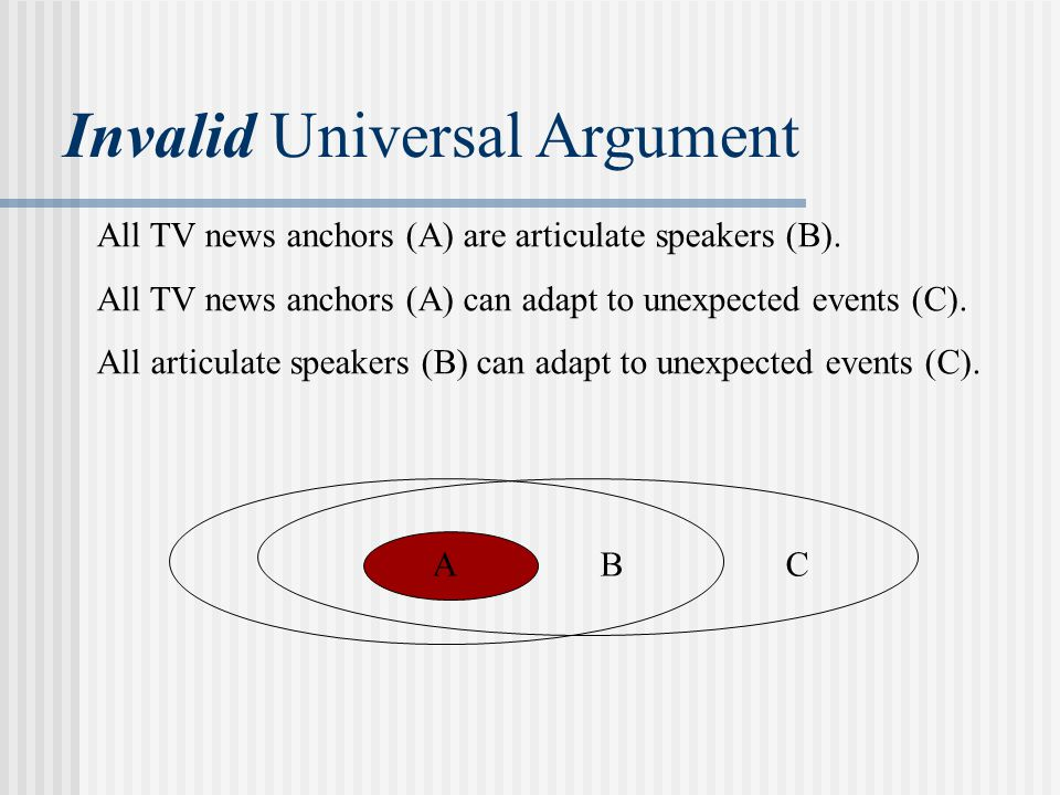 Invalid Universal Argument ABC All TV news anchors (A) are articulate speakers (B).