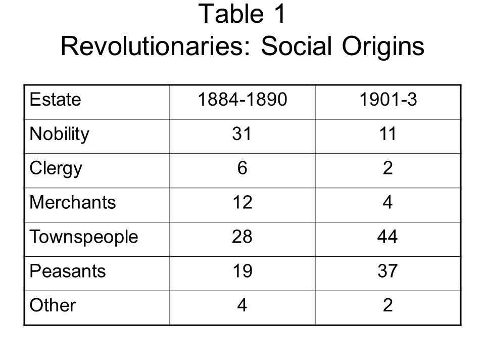 Table 1 Revolutionaries: Social Origins Estate1884-18901901-3 Nobility3111 Clergy62 Merchants124 Townspeople2844 Peasants1937 Other42