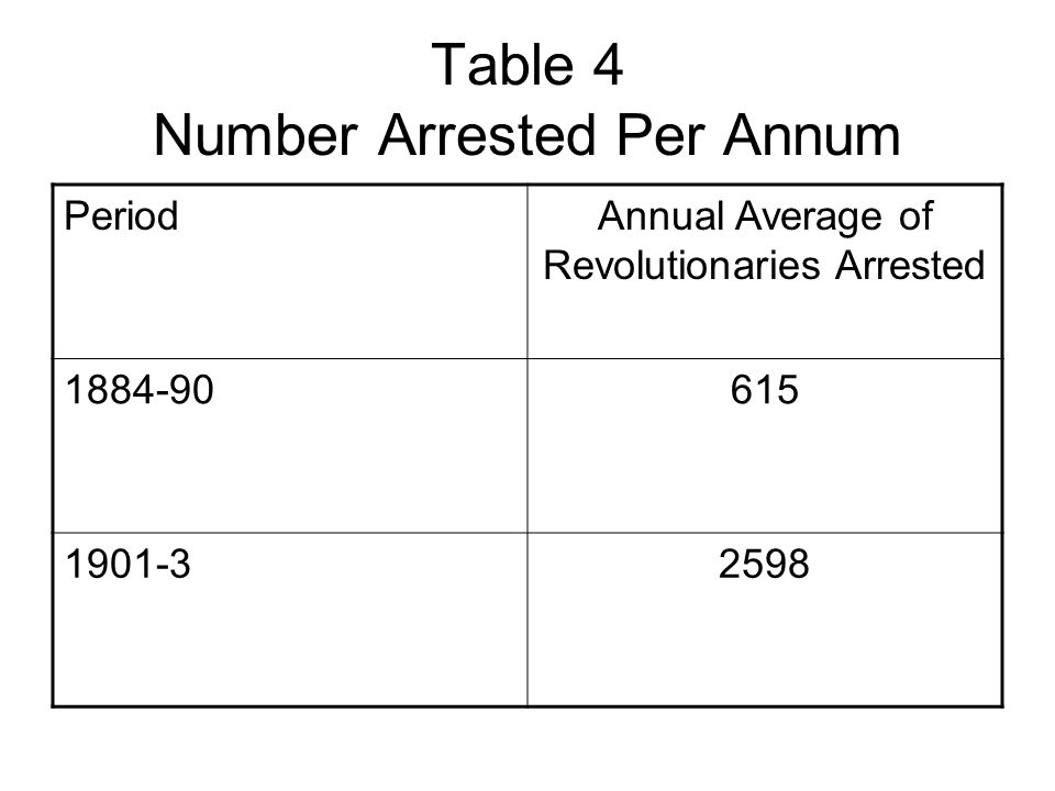Table 4 Number Arrested Per Annum PeriodAnnual Average of Revolutionaries Arrested 1884-90615 1901-32598
