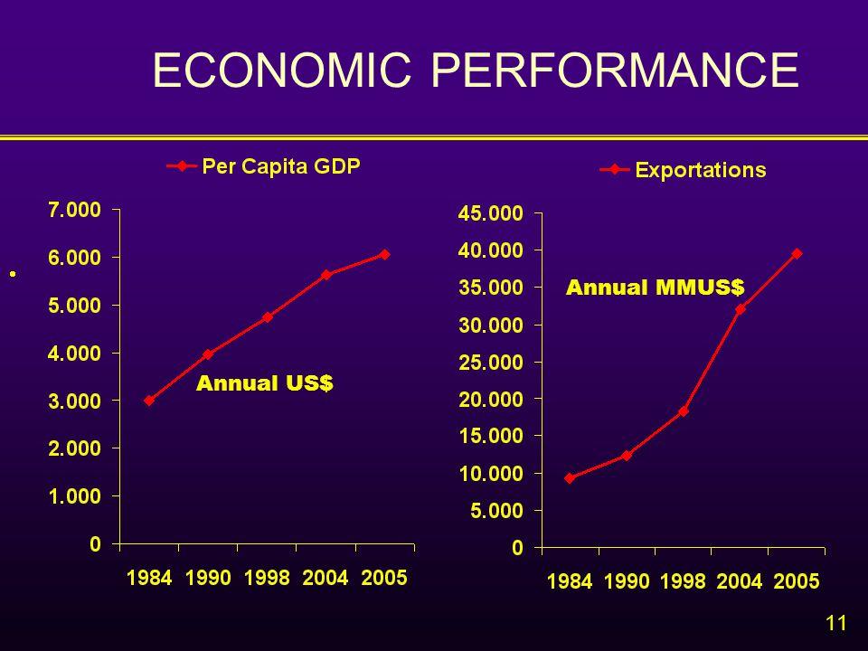 11  Annual US$ Annual MMUS$