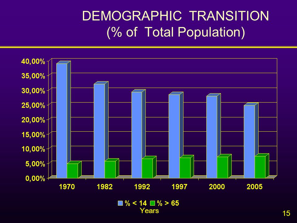 15 DEMOGRAPHIC TRANSITION (% of Total Population) Years