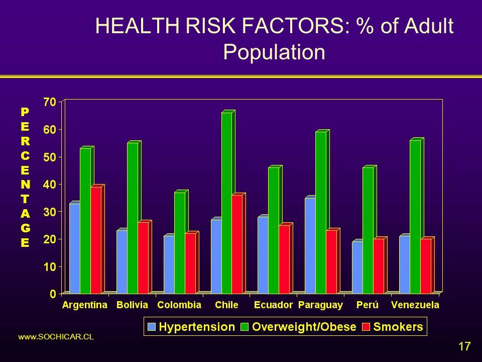 17 HEALTH RISK FACTORS: % of Adult Population www.SOCHICAR.CL PERCENTAGEPERCENTAGE