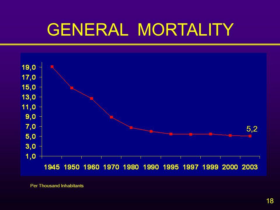 18 GENERAL MORTALITY Per Thousand Inhabitants 5,2