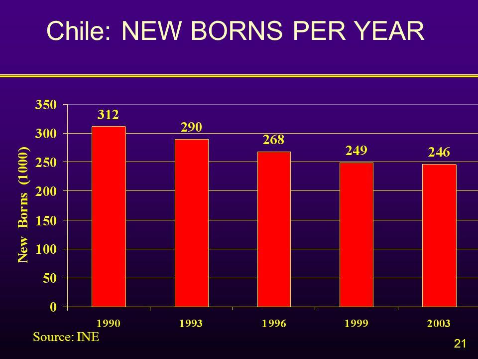 21 Chile: NEW BORNS PER YEAR Source: INE