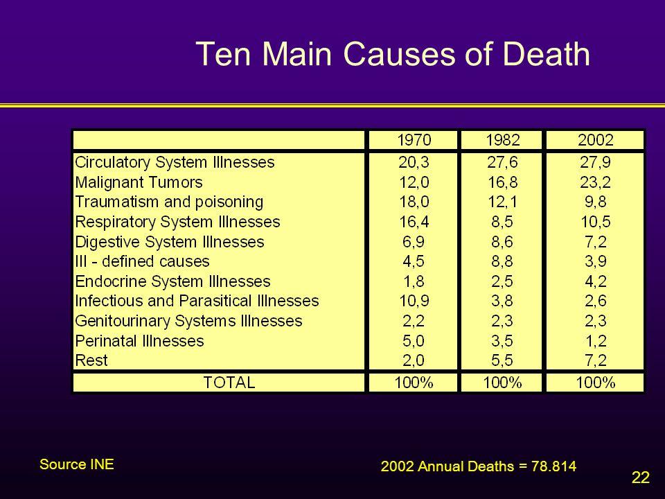 22 Ten Main Causes of Death 2002 Annual Deaths = 78.814 Source INE