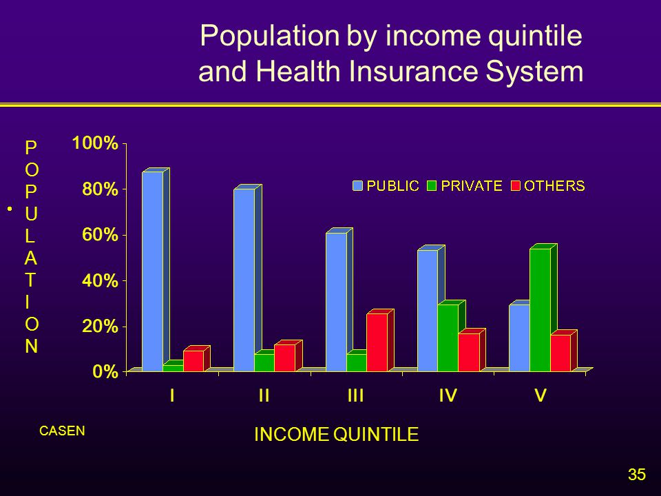 35 Population by income quintile and Health Insurance System  POPULATIONPOPULATION INCOME QUINTILE CASEN
