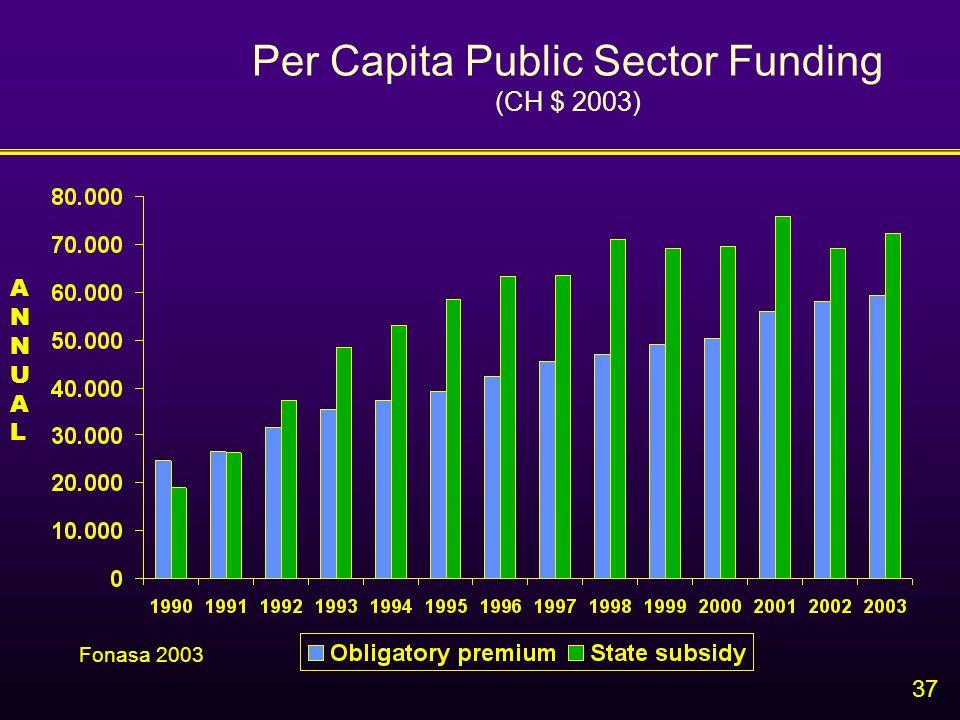 37 Per Capita Public Sector Funding (CH $ 2003) ANNUALANNUAL Fonasa 2003