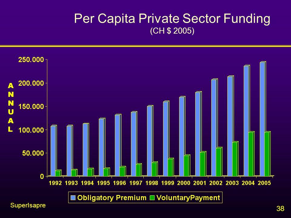 38 Per Capita Private Sector Funding (CH $ 2005) ANNUALANNUAL SuperIsapre