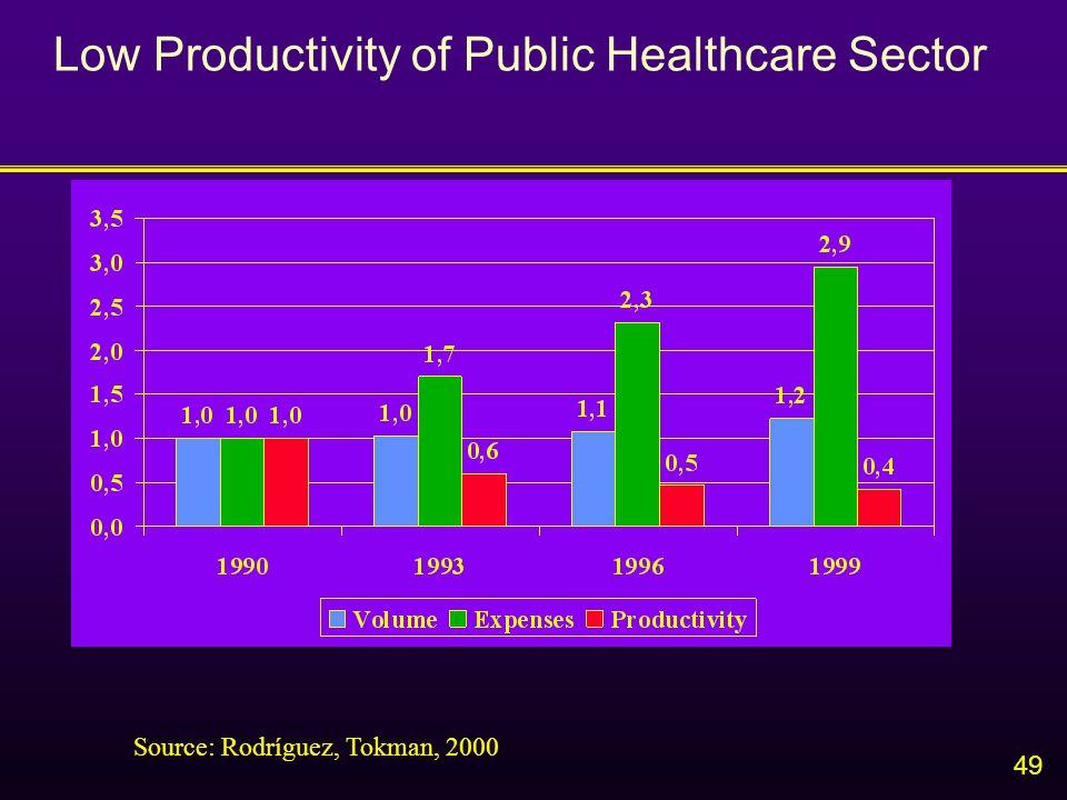 49 Low Productivity of Public Healthcare Sector Source: Rodríguez, Tokman, 2000