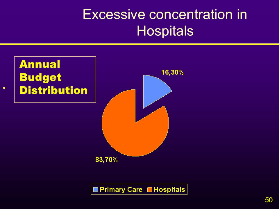 50 Excessive concentration in Hospitals  Annual Budget Distribution