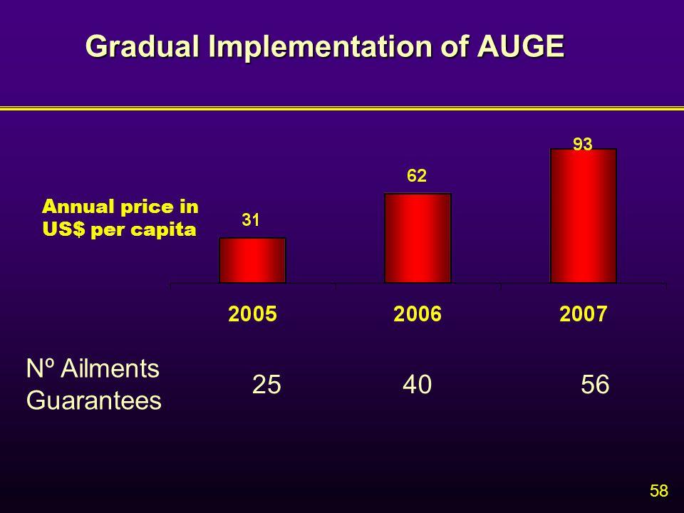 58 Gradual Implementation of AUGE Nº Ailments Guarantees 254056 Annual price in US$ per capita