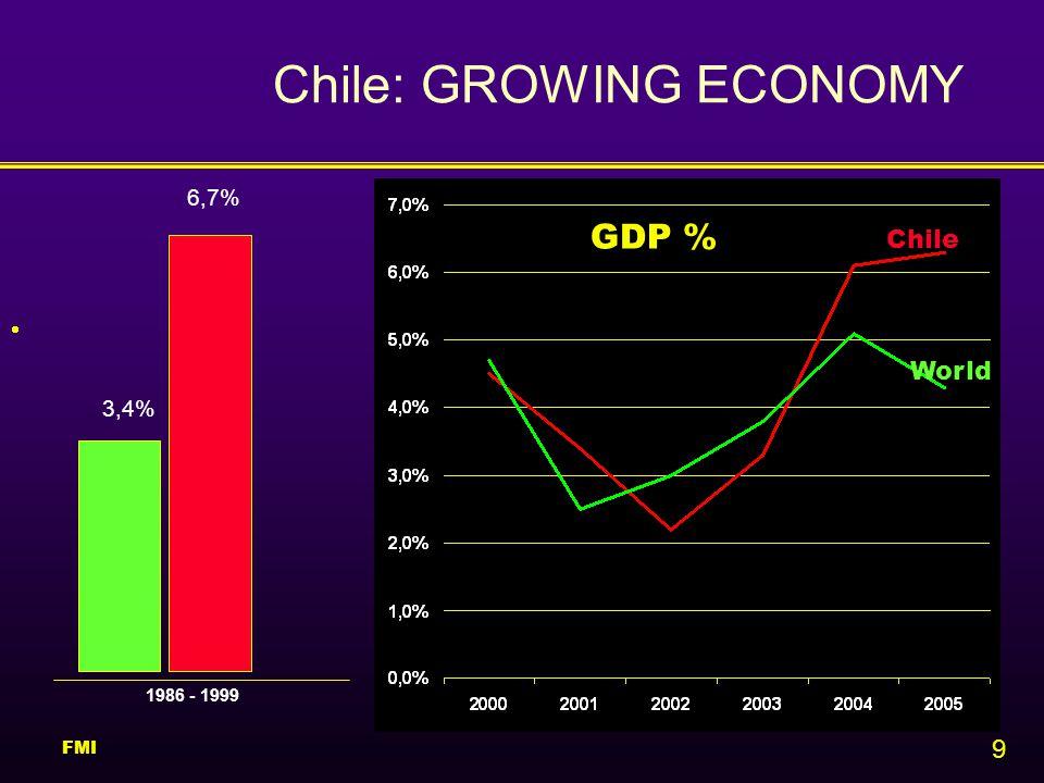 9 Chile: GROWING ECONOMY  GDP % 1986 - 1999 3,4% 6,7% World Chile FMI