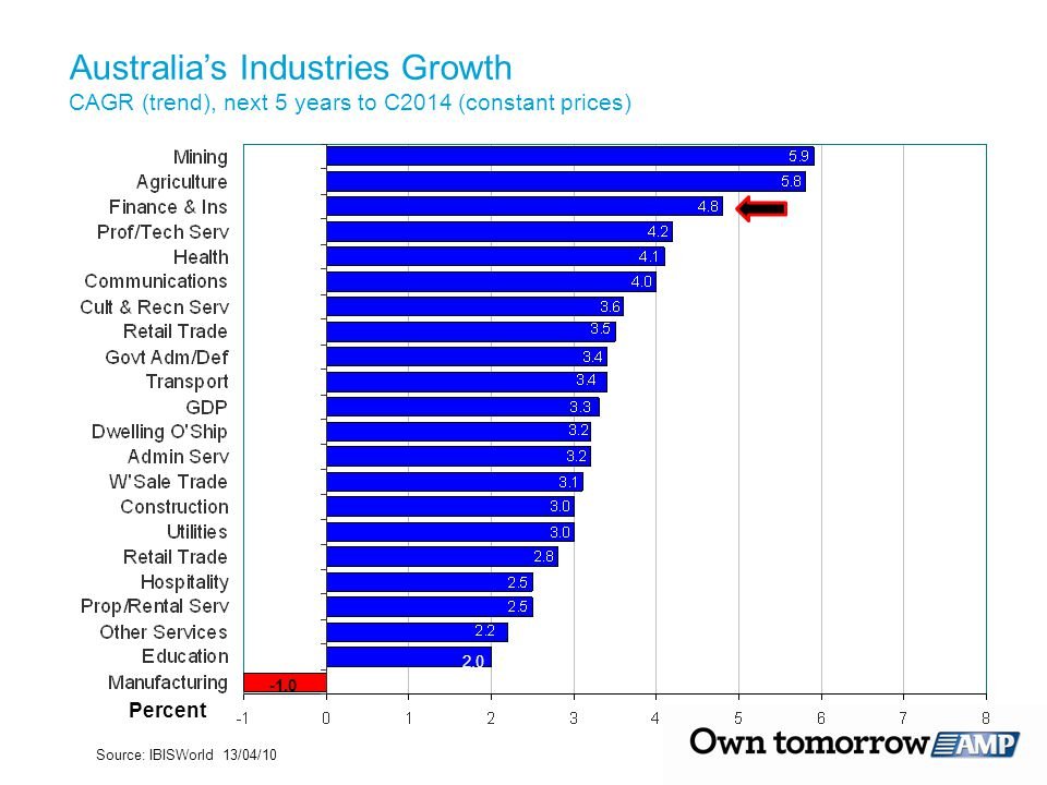 Percent Source: IBISWorld 13/04/10 2.0 Australia's Industries Growth CAGR (trend), next 5 years to C2014 (constant prices)