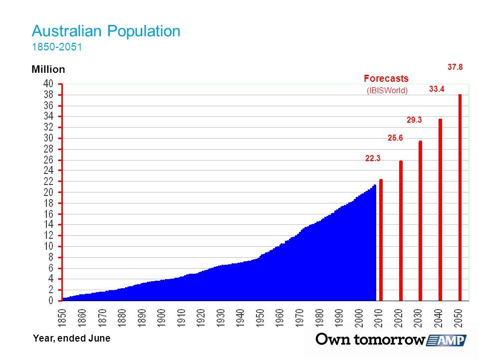 Forecasts (IBISWorld) Million 37.8 29.3 25.6 22.3 33.4 Year, ended June Australian Population 1850-2051