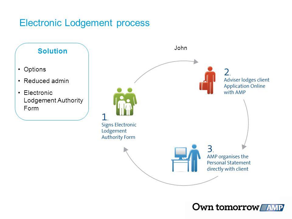 Electronic Lodgement process Solution Options Reduced admin Electronic Lodgement Authority Form John