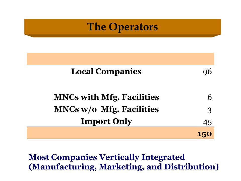The Operators Local Companies96 MNCs with Mfg. Facilities6 MNCs w/o Mfg.