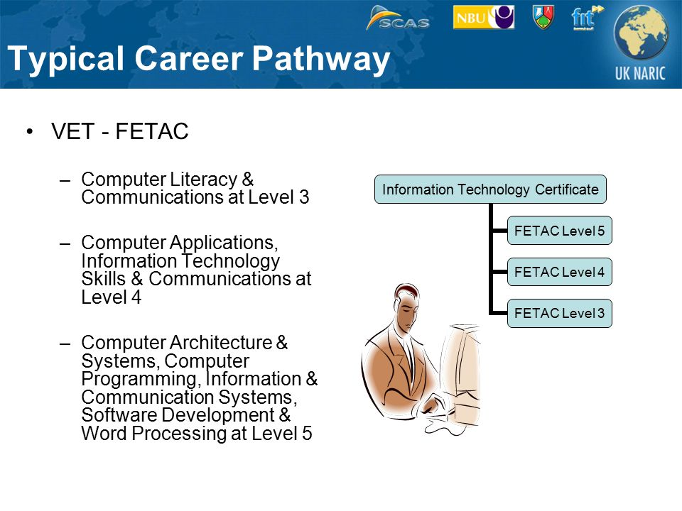 Typical Career Pathway VET - FETAC –Computer Literacy & Communications at Level 3 –Computer Applications, Information Technology Skills & Communications at Level 4 –Computer Architecture & Systems, Computer Programming, Information & Communication Systems, Software Development & Word Processing at Level 5 Information Technology Certificate FETAC Level 5 FETAC Level 4 FETAC Level 3
