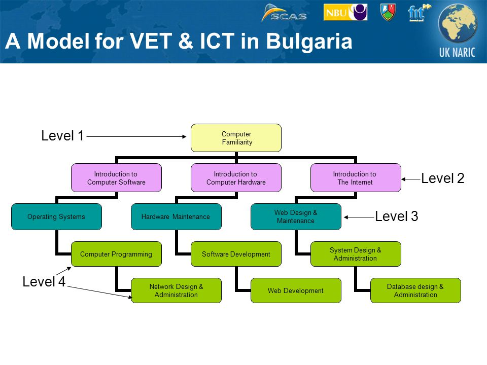 A Model for VET & ICT in Bulgaria Computer Familiarity Introduction to Computer Software Operating Systems Computer Programming Network Design & Administration Introduction to Computer Hardware Hardware Maintenance Software Development Web Development Introduction to The Internet Web Design & Maintenance System Design & Administration Database design & Administration Level 1 Level 2 Level 3 Level 4