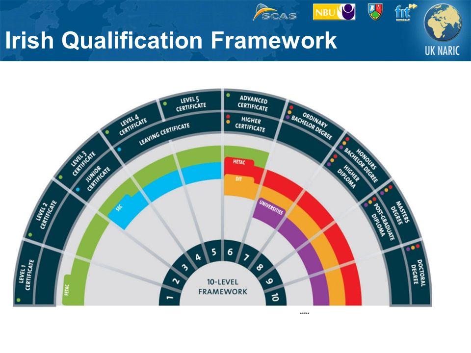 Irish Qualification Framework