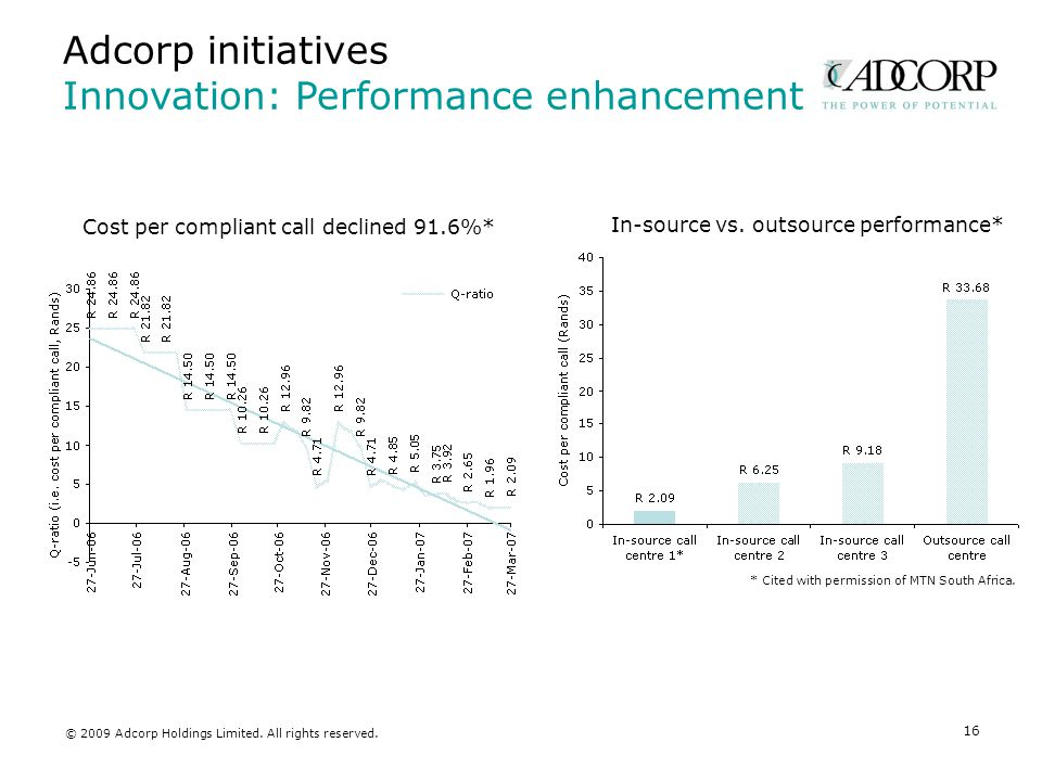 Adcorp initiatives Innovation: Performance enhancement 16 Cost per compliant call declined 91.6%* In-source vs.