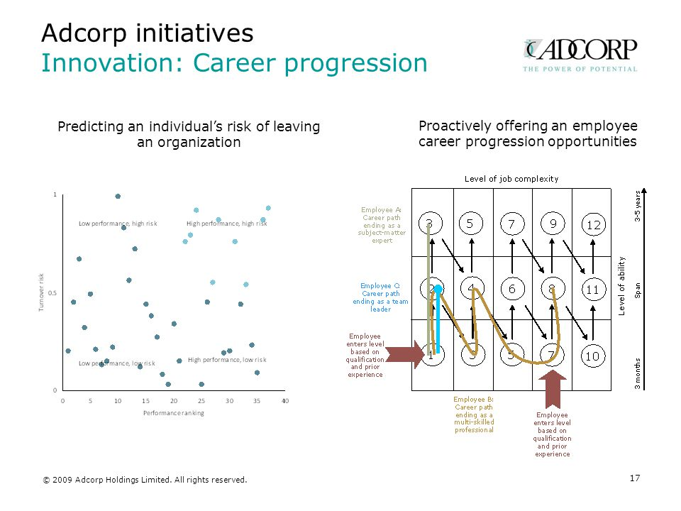 Adcorp initiatives Innovation: Career progression 17 Predicting an individual's risk of leaving an organization Proactively offering an employee career progression opportunities © 2009 Adcorp Holdings Limited.