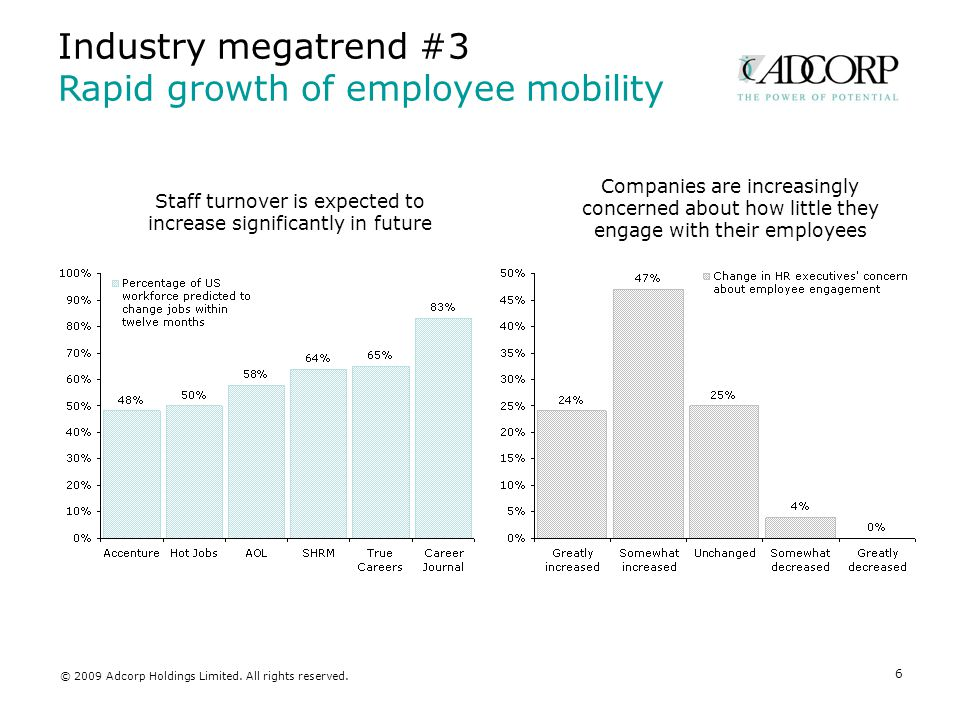 Industry megatrend #4 Employees' desire for flexibility 7 Boomers Generation X Generation Y Generation statistics Percent of population41%20%14% Ave.