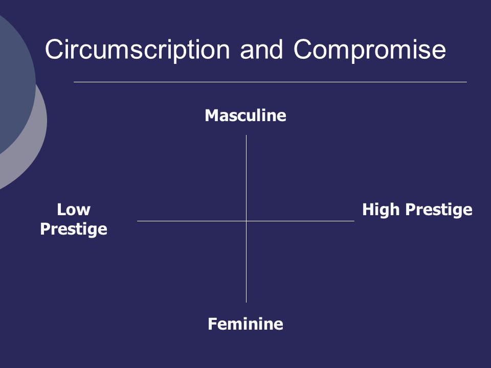 Circumscription and Compromise Masculine Feminine High PrestigeLow Prestige