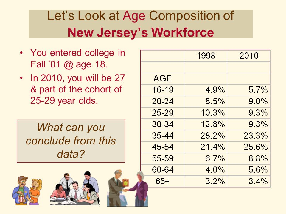 You entered college in Fall '01 @ age 18. In 2010, you will be 27 & part of the cohort of 25-29 year olds. Let's Look at Age Composition of New Jersey