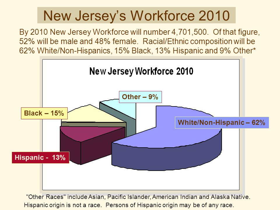 White/Non-Hispanic – 62% Hispanic - 13% Black – 15% Other – 9% New Jersey's Workforce 2010 By 2010 New Jersey Workforce will number 4,701,500. Of that