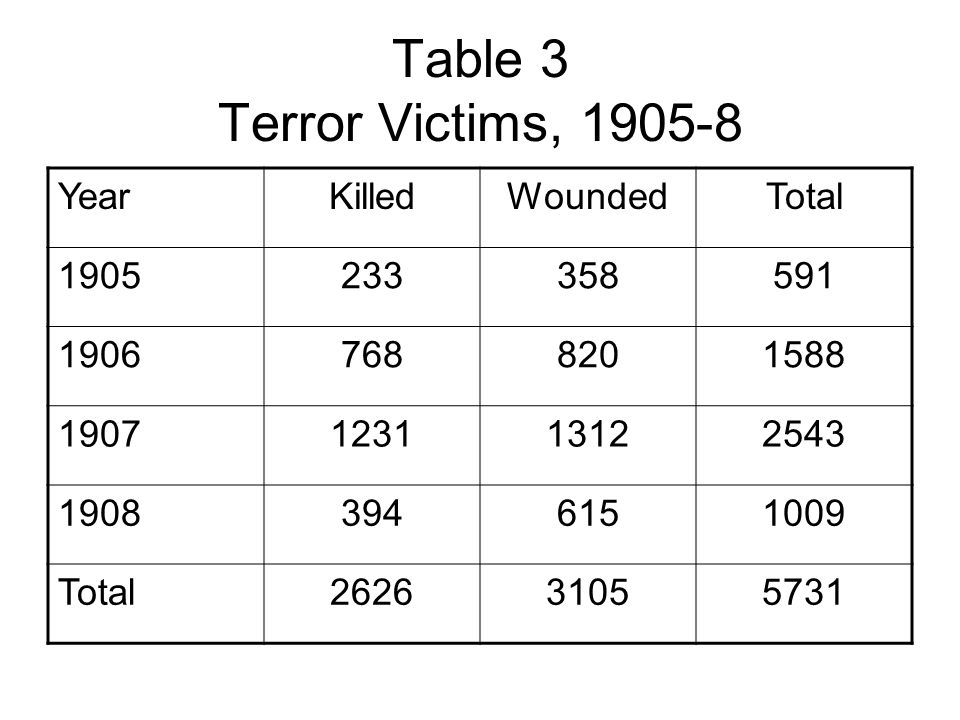 Table 3 Terror Victims, 1905-8 YearKilledWoundedTotal 1905233358591 19067688201588 1907123113122543 19083946151009 Total262631055731