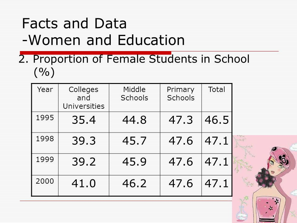 Facts and Data -Women and Health Mortality of Pregnant and Lying-in Women (1/100,000) YearIn the Whole Country In Urban Areas In Rural Areas Early in the 1950s 1500 199088.945.9112.5 199561.939.276.0 200053.029.369.6