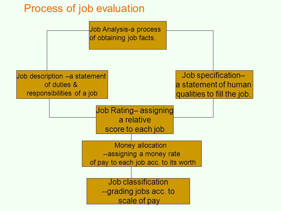 Job description –a statement of duties & responsibilities of a job Job specification– a statement of human qualities to fill the job. Job Rating– assi