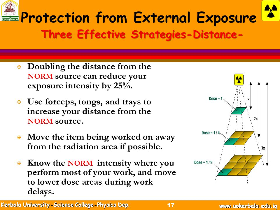 Three Effective Strategies-Distance- X Doubling the distance from the NORM source can reduce your exposure intensity by 25%.