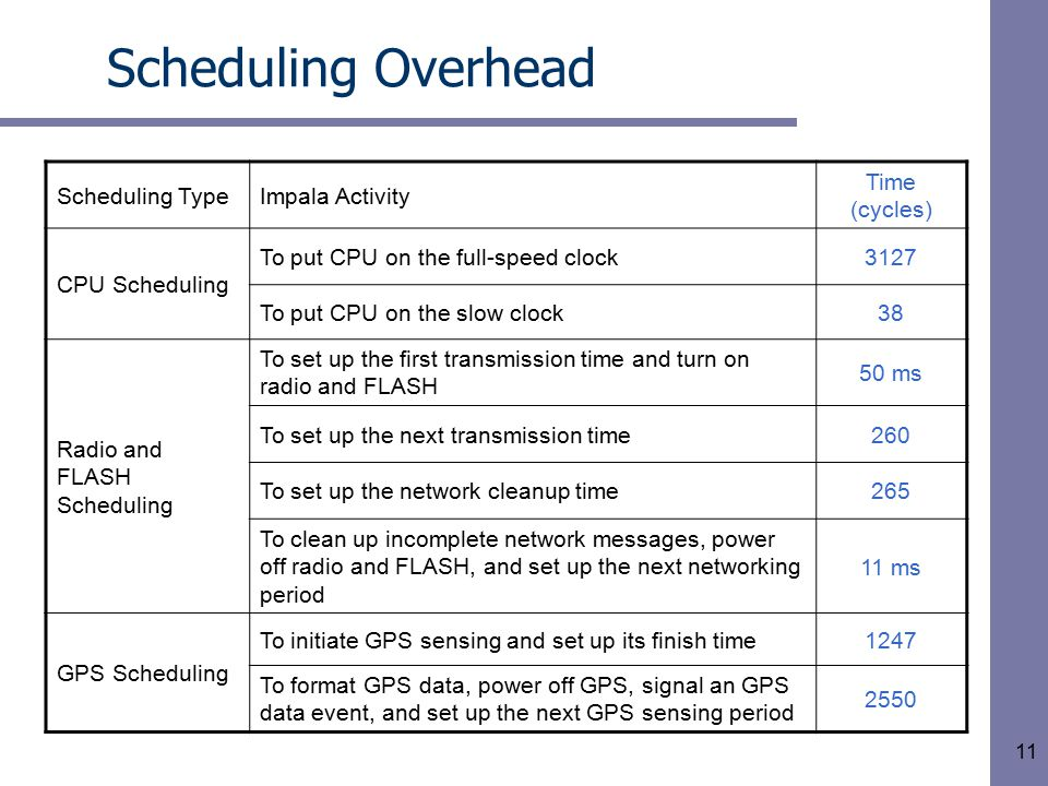 11 Scheduling Overhead Scheduling TypeImpala Activity Time (cycles) CPU Scheduling To put CPU on the full-speed clock3127 To put CPU on the slow clock