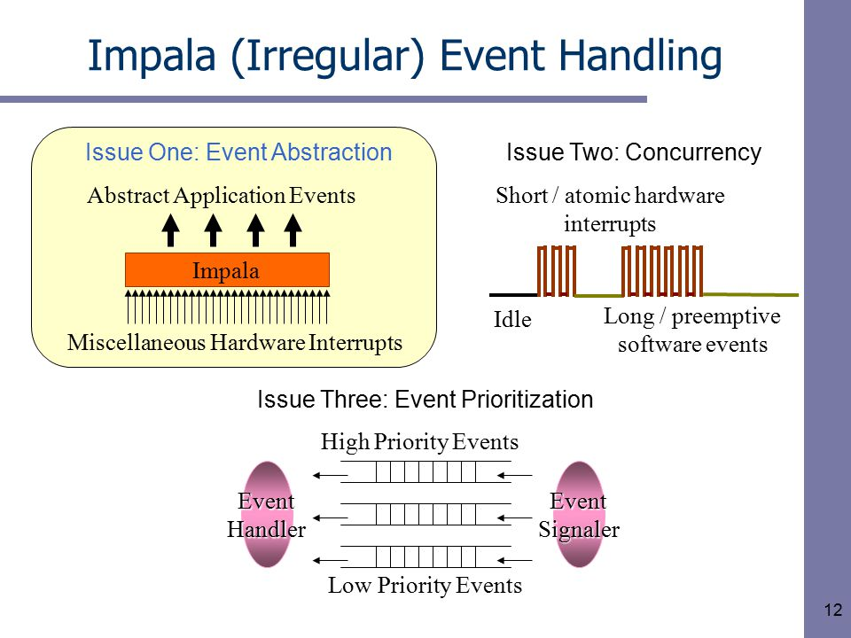 12 Impala (Irregular) Event Handling Impala Abstract Application Events Miscellaneous Hardware Interrupts Issue One: Event Abstraction High Priority Events Low Priority Events EventSignalerEventHandler Issue Three: Event Prioritization Short / atomic hardware interrupts Long / preemptive software events Idle Issue Two: Concurrency