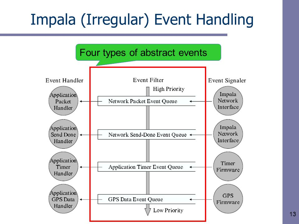 13 Impala (Irregular) Event Handling Four types of abstract events