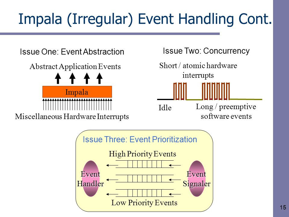 15 Impala (Irregular) Event Handling Cont.
