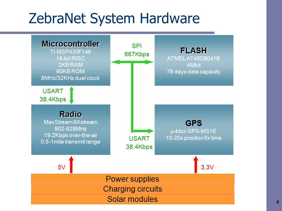 4 ZebraNet System Hardware Microcontroller TI MSP430F149 16-bit RISC 2KB RAM 60KB ROM 8MHz/32KHz dual clockFLASH ATMEL AT45DB041B 4Mbit 78 days data c