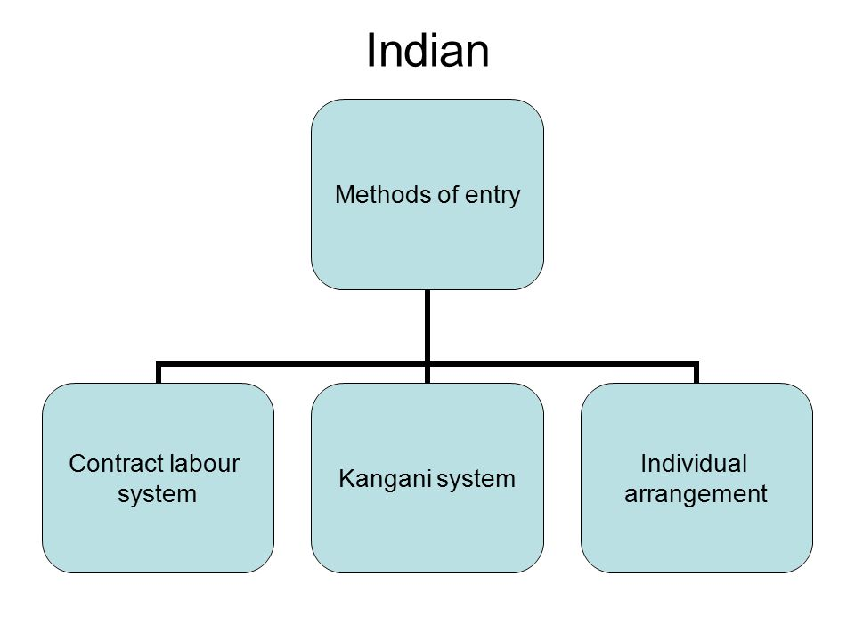 Indian Methods of entry Contract labour system Kangani system Individual arrangement