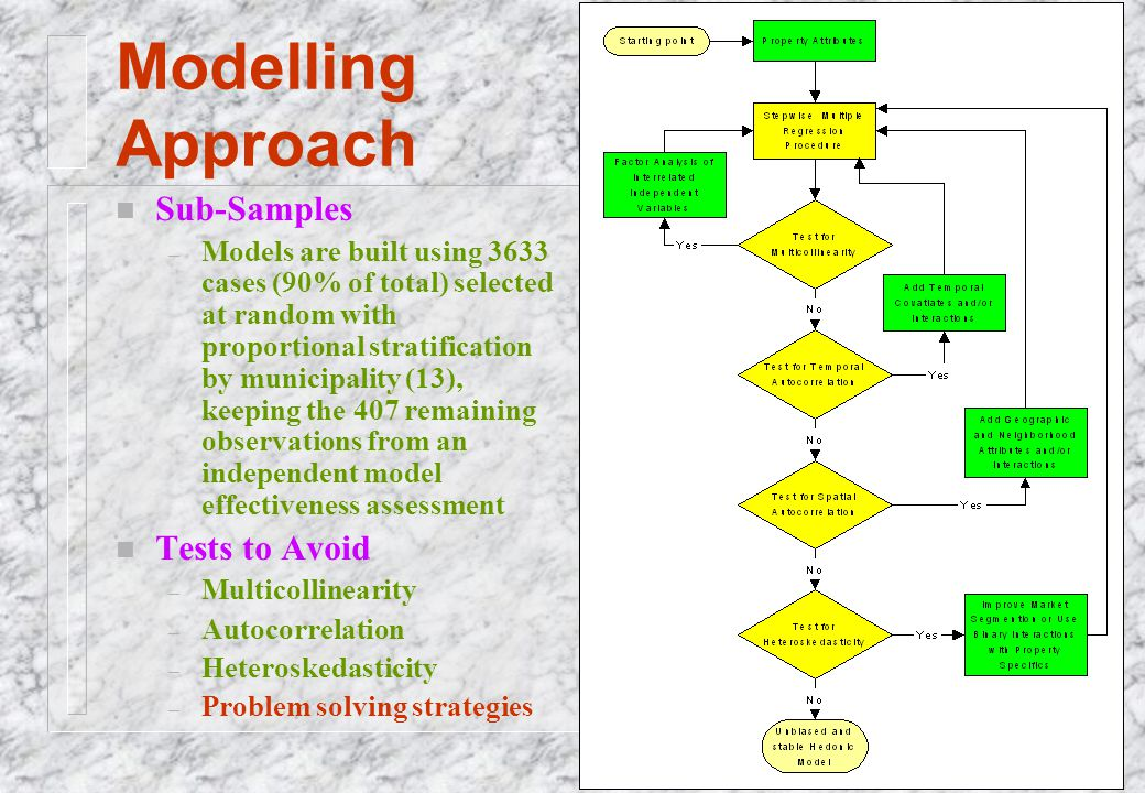 Modelling Approach n Sub-Samples – Models are built using 3633 cases (90% of total) selected at random with proportional stratification by municipalit