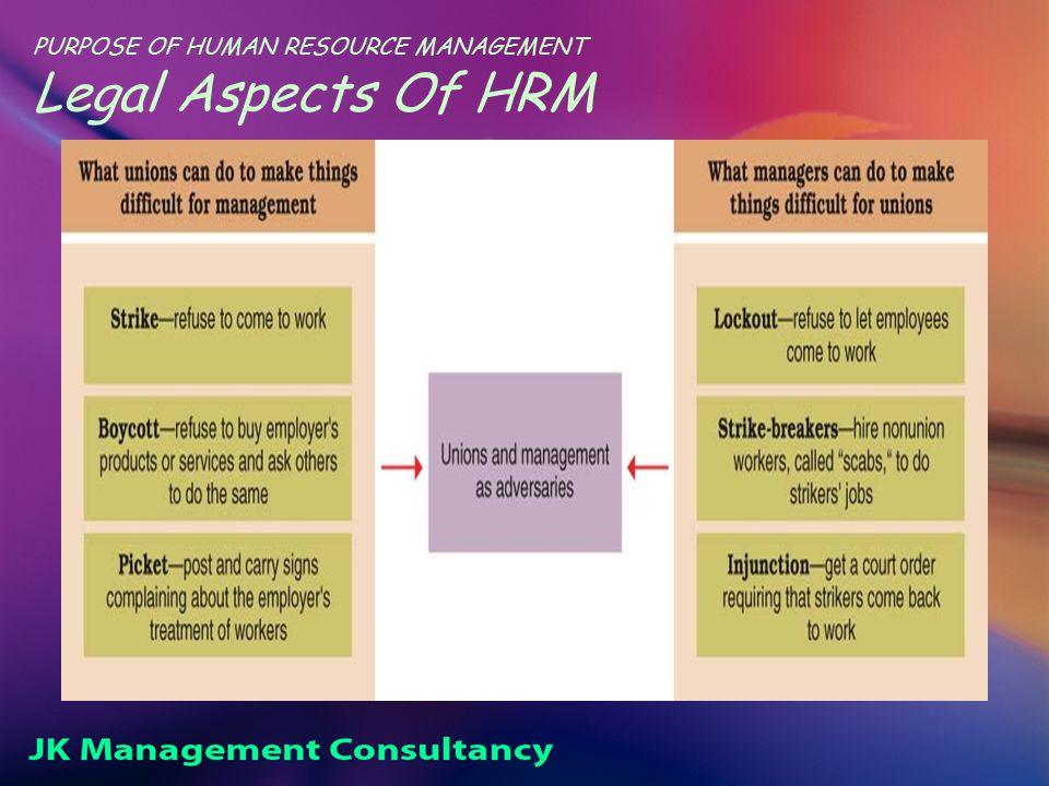 PURPOSE OF HUMAN RESOURCE MANAGEMENT Legal Aspects Of HRM